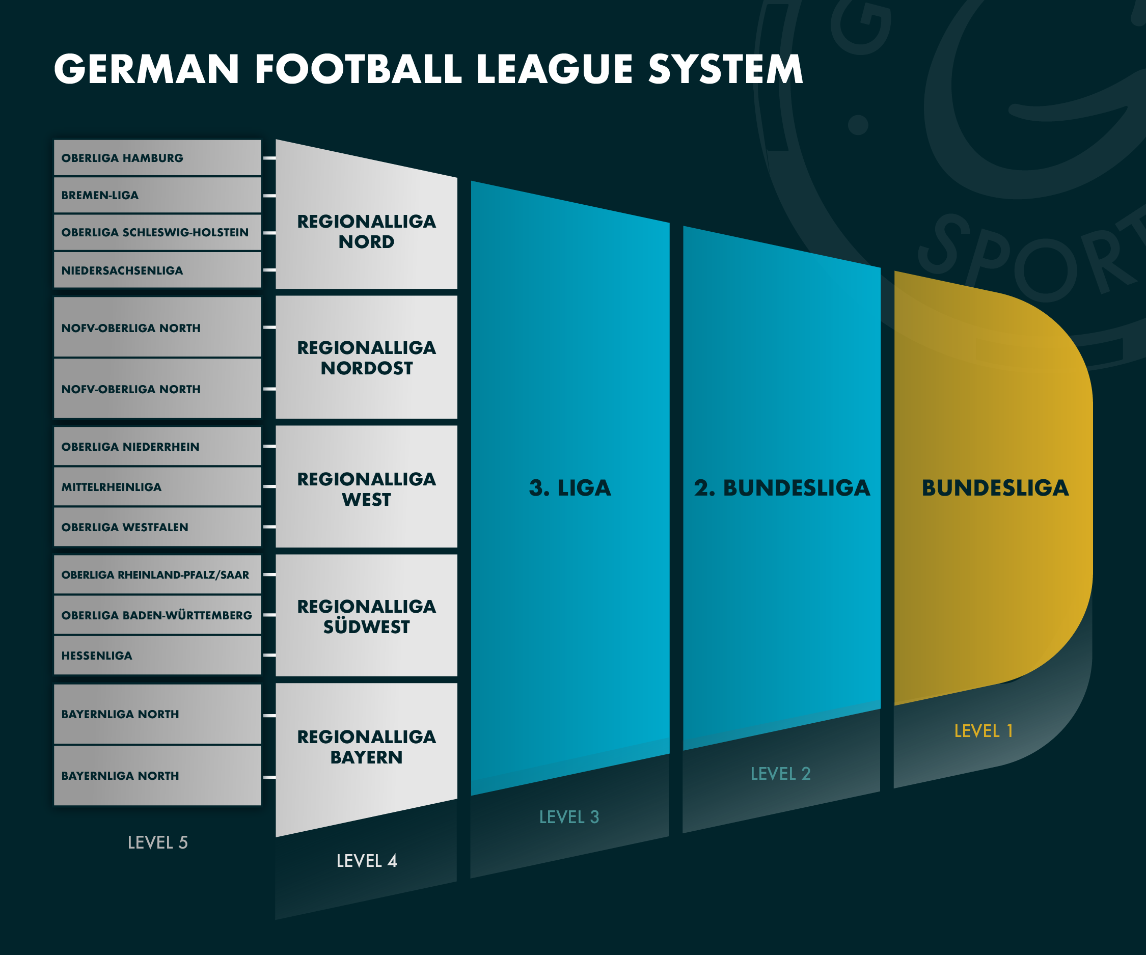 How does the German football league system work?